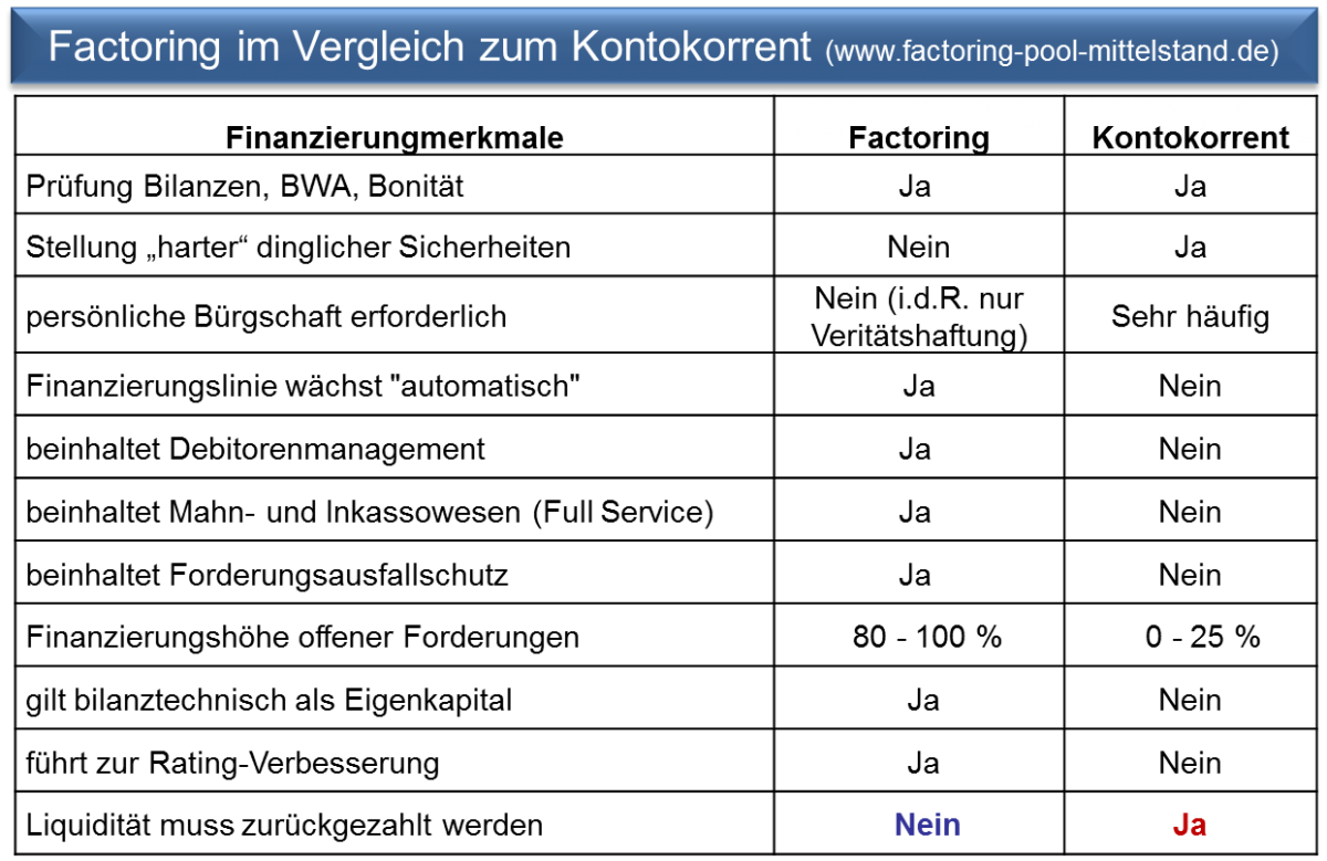 Grafik-Factoring-vs-Kontokorrent